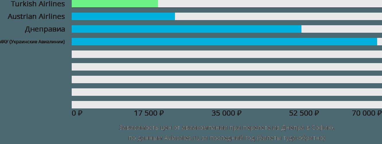 Динамика цен в зависимости от авиакомпании, совершающей перелет из Днепра в Софию