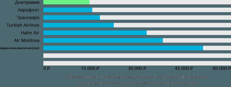 Динамика цен в зависимости от авиакомпании, совершающей перелет из Днепра в Екатеринбург