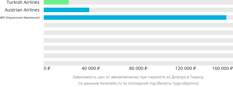Динамика цен в зависимости от авиакомпании, совершающей перелет из Днепра в Тирану