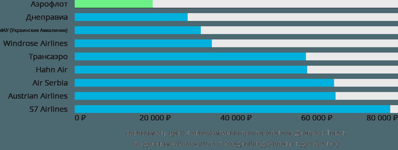 Динамика цен в зависимости от авиакомпании, совершающей перелет из Днепра в Тиват