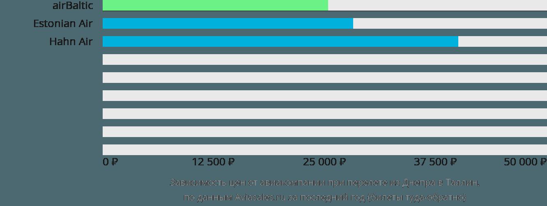 Динамика цен в зависимости от авиакомпании, совершающей перелет из Днепра в Таллин
