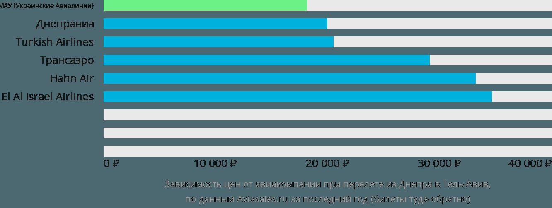 Динамика цен в зависимости от авиакомпании, совершающей перелет из Днепра в Тель-Авив