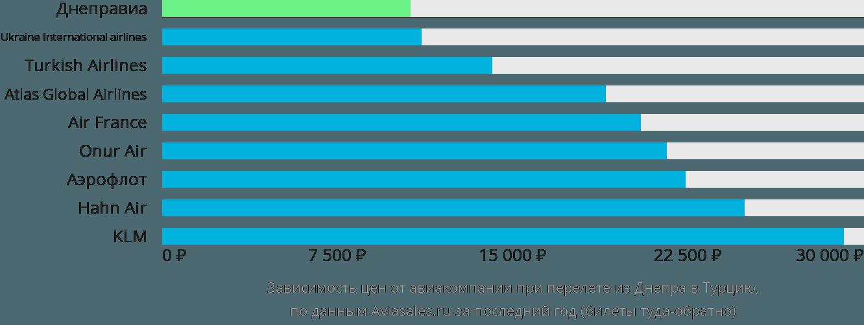 Динамика цен в зависимости от авиакомпании, совершающей перелет из Днепра в Турцию