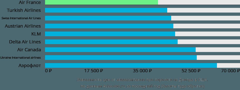 Динамика цен в зависимости от авиакомпании, совершающей перелет из Днепра в США