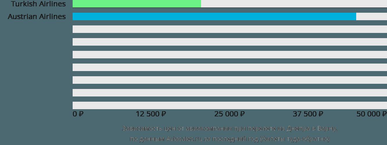 Динамика цен в зависимости от авиакомпании, совершающей перелет из Днепра в Варну
