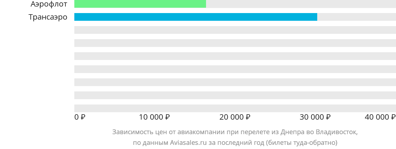 Динамика цен в зависимости от авиакомпании, совершающей перелет из Днепра во Владивосток