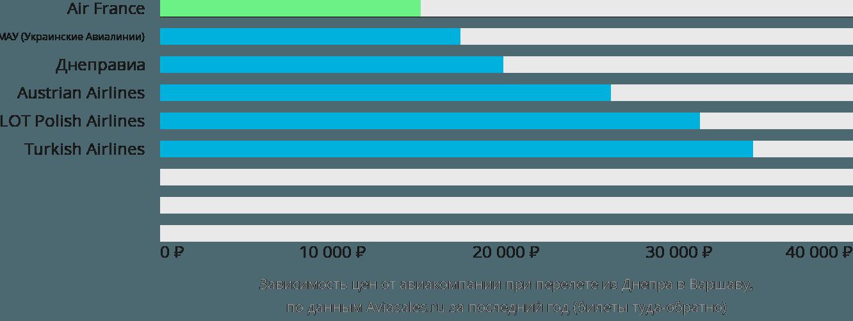 Динамика цен в зависимости от авиакомпании, совершающей перелет из Днепра в Варшаву