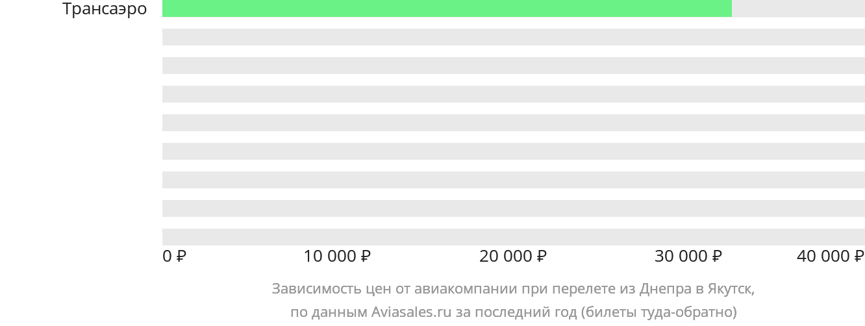 Динамика цен в зависимости от авиакомпании, совершающей перелет из Днепра в Якутск