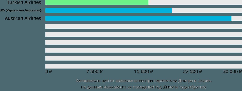 Динамика цен в зависимости от авиакомпании, совершающей перелет из Днепра в Цюрих
