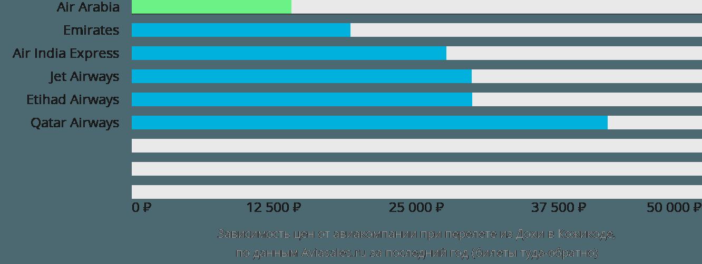 Динамика цен в зависимости от авиакомпании, совершающей перелет из Дохи в Кожикоде