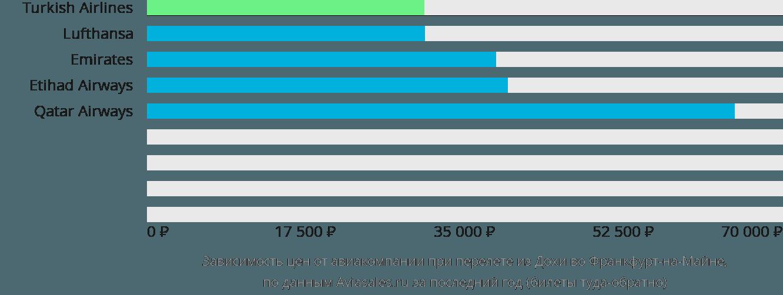 Динамика цен в зависимости от авиакомпании, совершающей перелет из Дохи во Франкфурт-на-Майне