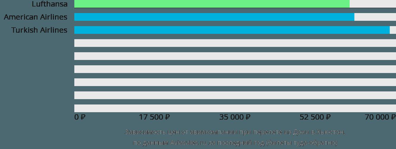 Динамика цен в зависимости от авиакомпании, совершающей перелет из Дохи в Хьюстон