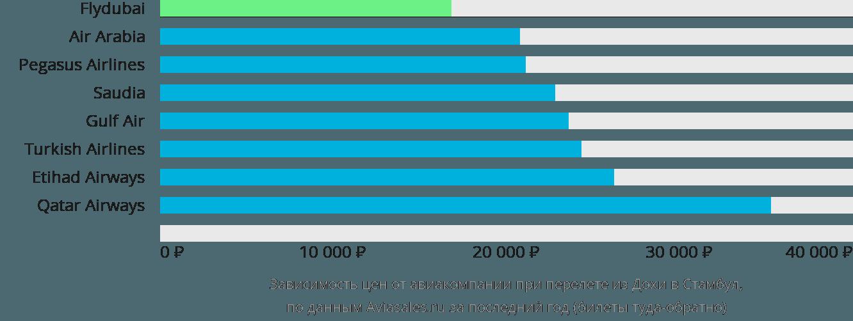 Динамика цен в зависимости от авиакомпании, совершающей перелет из Дохи в Стамбул