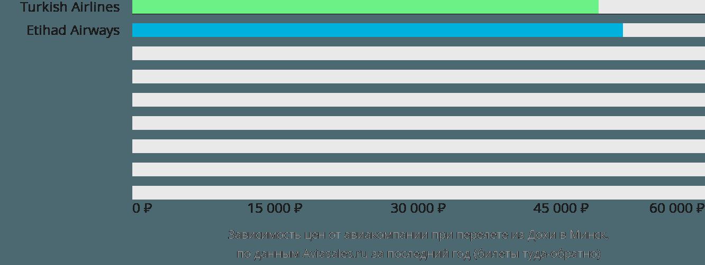 Динамика цен в зависимости от авиакомпании, совершающей перелет из Дохи в Минск