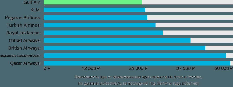 Динамика цен в зависимости от авиакомпании, совершающей перелёт из Дохи в Россию
