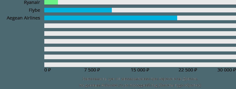 Динамика цен в зависимости от авиакомпании, совершающей перелет из Довиля
