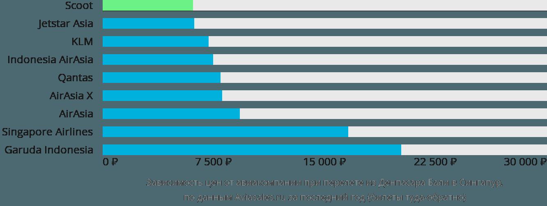 Динамика цен в зависимости от авиакомпании, совершающей перелет из Денпасара Бали в Сингапур