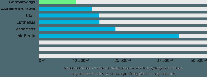 Динамика цен в зависимости от авиакомпании, совершающей перелет из Дрездена в Россию
