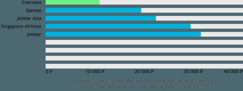 Динамика цен в зависимости от авиакомпании, совершающей перелет из Дарвина в Сингапур