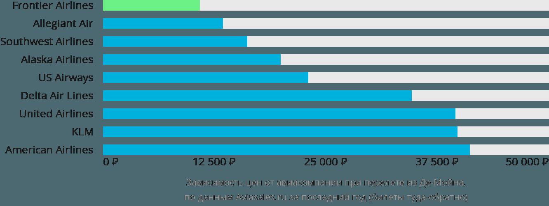 Динамика цен в зависимости от авиакомпании, совершающей перелет из Де-Мойна