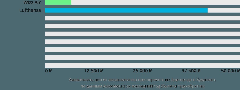Динамика цен в зависимости от авиакомпании, совершающей перелет из Дортмунда в Будапешт