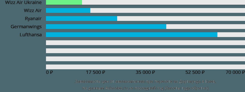 Динамика цен в зависимости от авиакомпании, совершающей перелет из Дортмунда в Киев