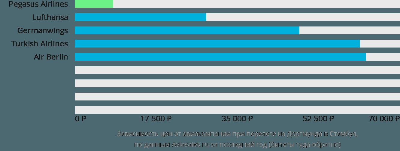 Динамика цен в зависимости от авиакомпании, совершающей перелет из Дортмунда в Стамбул
