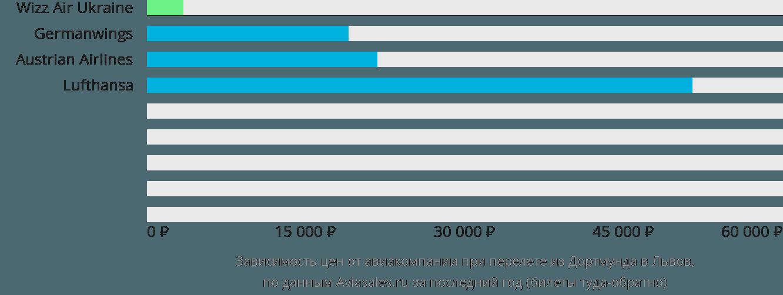 Динамика цен в зависимости от авиакомпании, совершающей перелет из Дортмунда в Львов