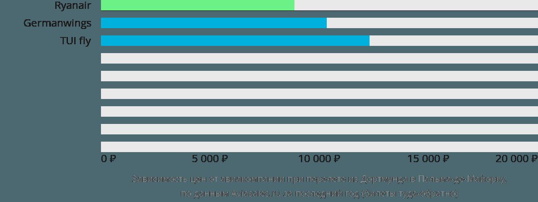 Динамика цен в зависимости от авиакомпании, совершающей перелет из Дортмунда в Пальма-де-Майорку