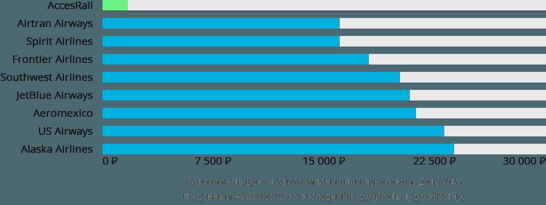 Динамика цен в зависимости от авиакомпании, совершающей перелет из Детройта