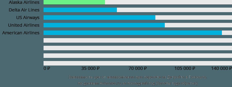 Динамика цен в зависимости от авиакомпании, совершающей перелет из Детройта в Гонолулу
