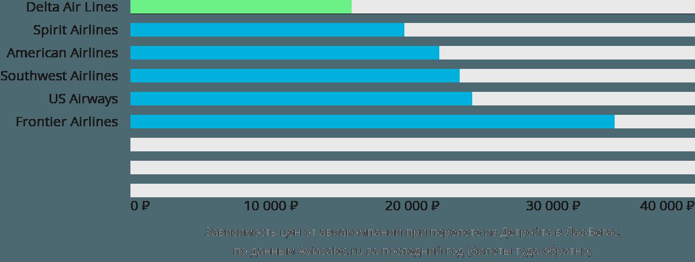 Динамика цен в зависимости от авиакомпании, совершающей перелет из Детройта в Лас-Вегас