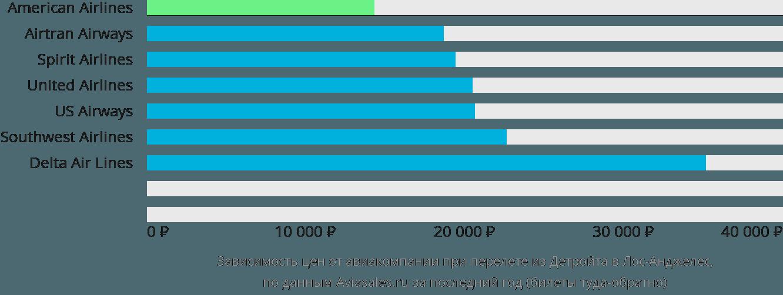 Динамика цен в зависимости от авиакомпании, совершающей перелет из Детройта в Лос-Анджелес