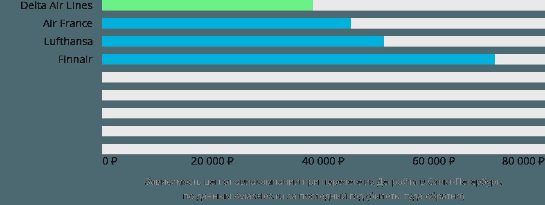 Динамика цен в зависимости от авиакомпании, совершающей перелет из Детройта в Санкт-Петербург