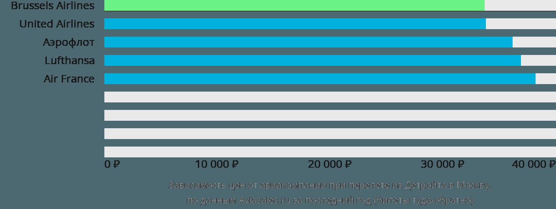 Динамика цен в зависимости от авиакомпании, совершающей перелет из Детройта в Москву