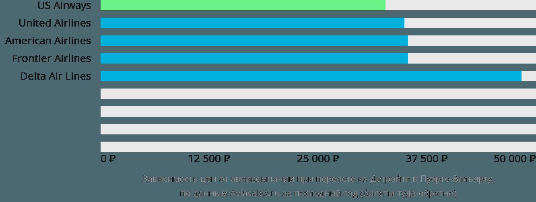 Динамика цен в зависимости от авиакомпании, совершающей перелет из Детройта в Пуэрто-Вальярту