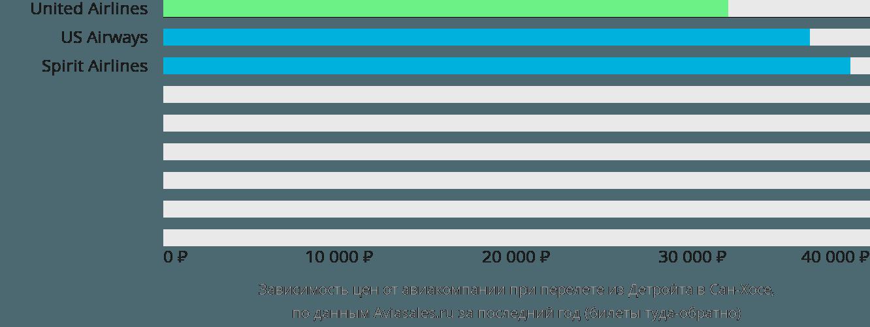 Динамика цен в зависимости от авиакомпании, совершающей перелет из Детройта в Сан-Хосе