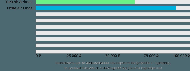 Динамика цен в зависимости от авиакомпании, совершающей перелет из Детройта в Подгорицу