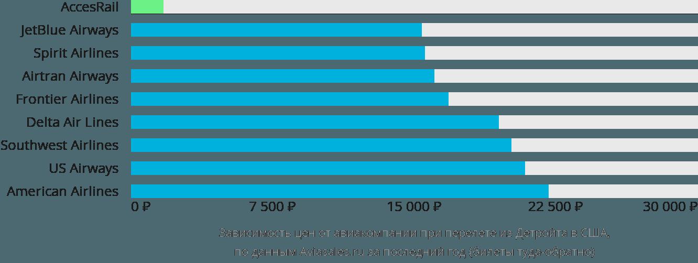 Динамика цен в зависимости от авиакомпании, совершающей перелет из Детройта в США