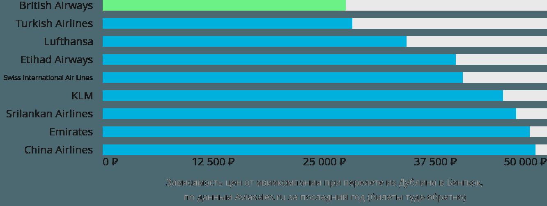 Динамика цен в зависимости от авиакомпании, совершающей перелет из Дублина в Бангкок