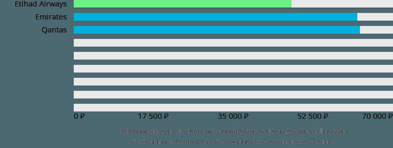 Динамика цен в зависимости от авиакомпании, совершающей перелет из Дублина в Брисбен