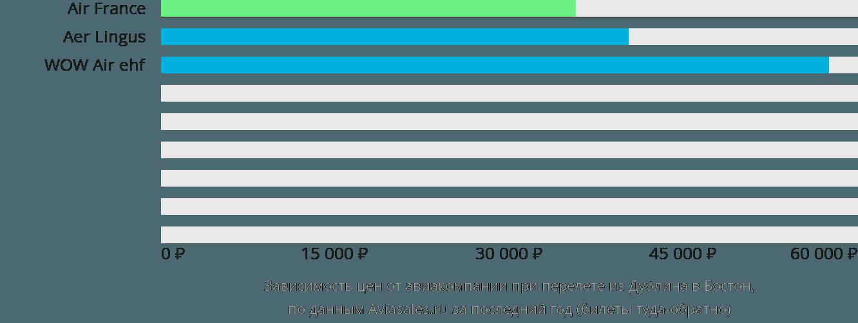 Динамика цен в зависимости от авиакомпании, совершающей перелет из Дублина в Бостон