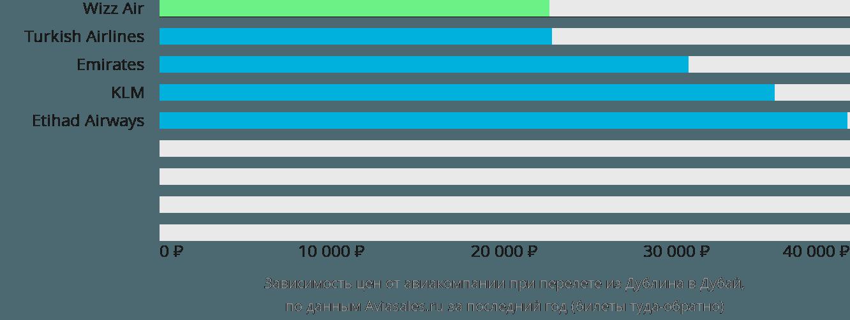 Динамика цен в зависимости от авиакомпании, совершающей перелет из Дублина в Дубай