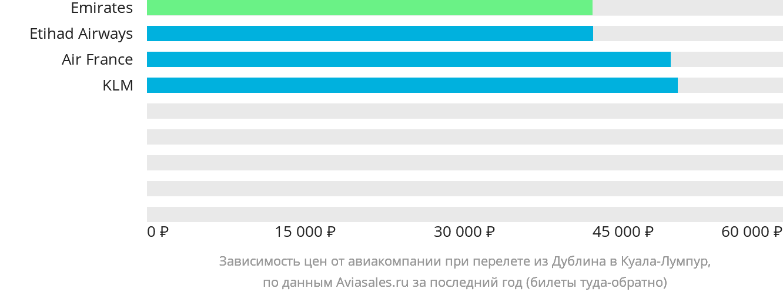 Динамика цен в зависимости от авиакомпании, совершающей перелет из Дублина в Куала-Лумпур