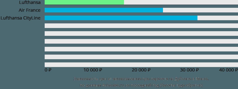 Динамика цен в зависимости от авиакомпании, совершающей перелет из Дублина в Минск