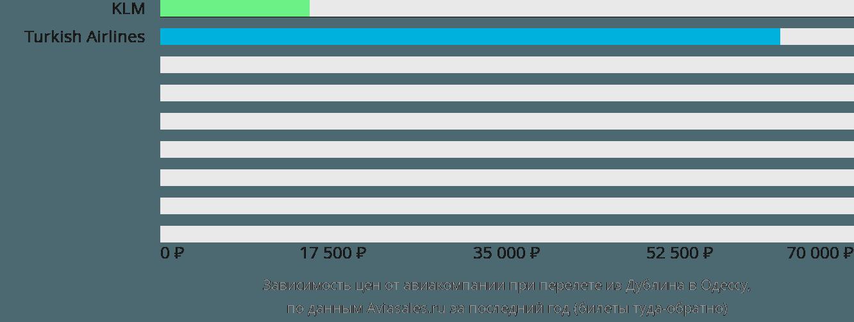 Динамика цен в зависимости от авиакомпании, совершающей перелет из Дублина в Одессу