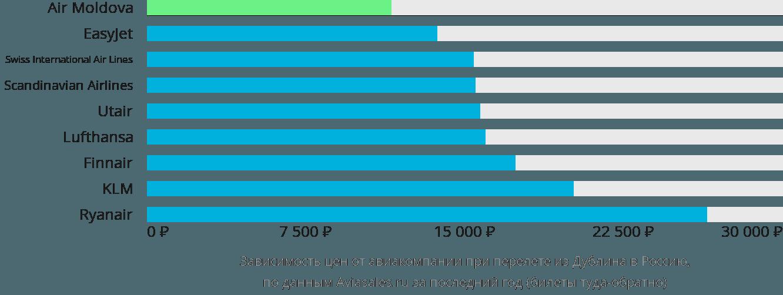 Динамика цен в зависимости от авиакомпании, совершающей перелет из Дублина в Россию