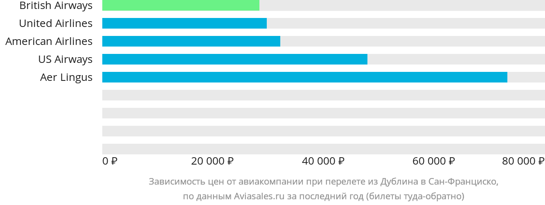 Динамика цен в зависимости от авиакомпании, совершающей перелет из Дублина в Сан-Франциско