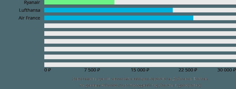 Динамика цен в зависимости от авиакомпании, совершающей перелет из Дублина в Таллин