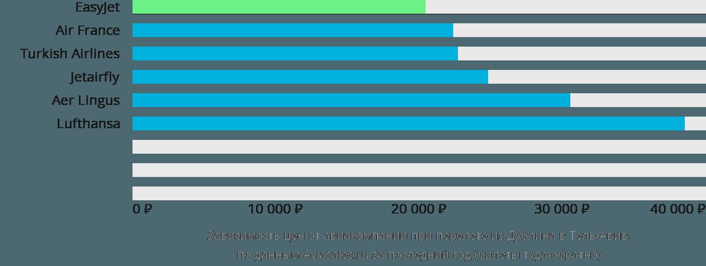Динамика цен в зависимости от авиакомпании, совершающей перелет из Дублина в Тель-Авив